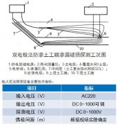 土工膜双电极法渗漏检测